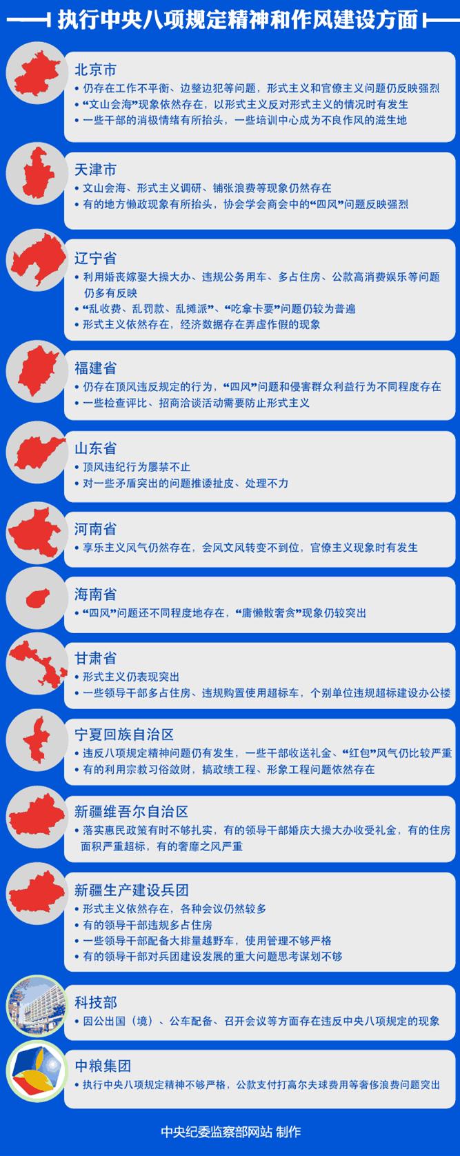 图解2014年中央巡视组首轮巡视反馈情况 - 感悟人生wu - 感悟人生wu