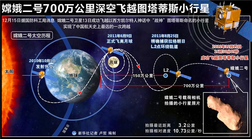 嫦娥二号700万公里深空飞越图塔蒂斯小行星新华社记者 卢哲 编制