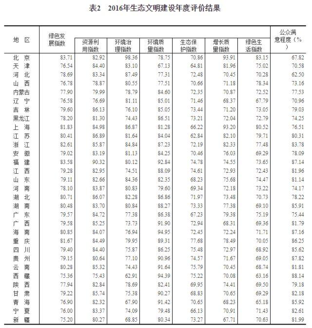 2016年生态文明建设年度评价结果公布 湖南排名第8 新湖南www.hunanabc.com