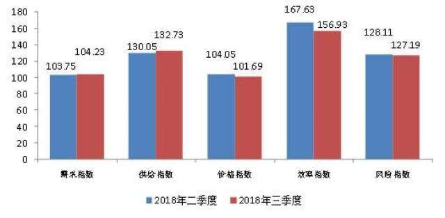 """""""普惠金融—小微指数""""显示我国普惠金融服务能力不断加强"""