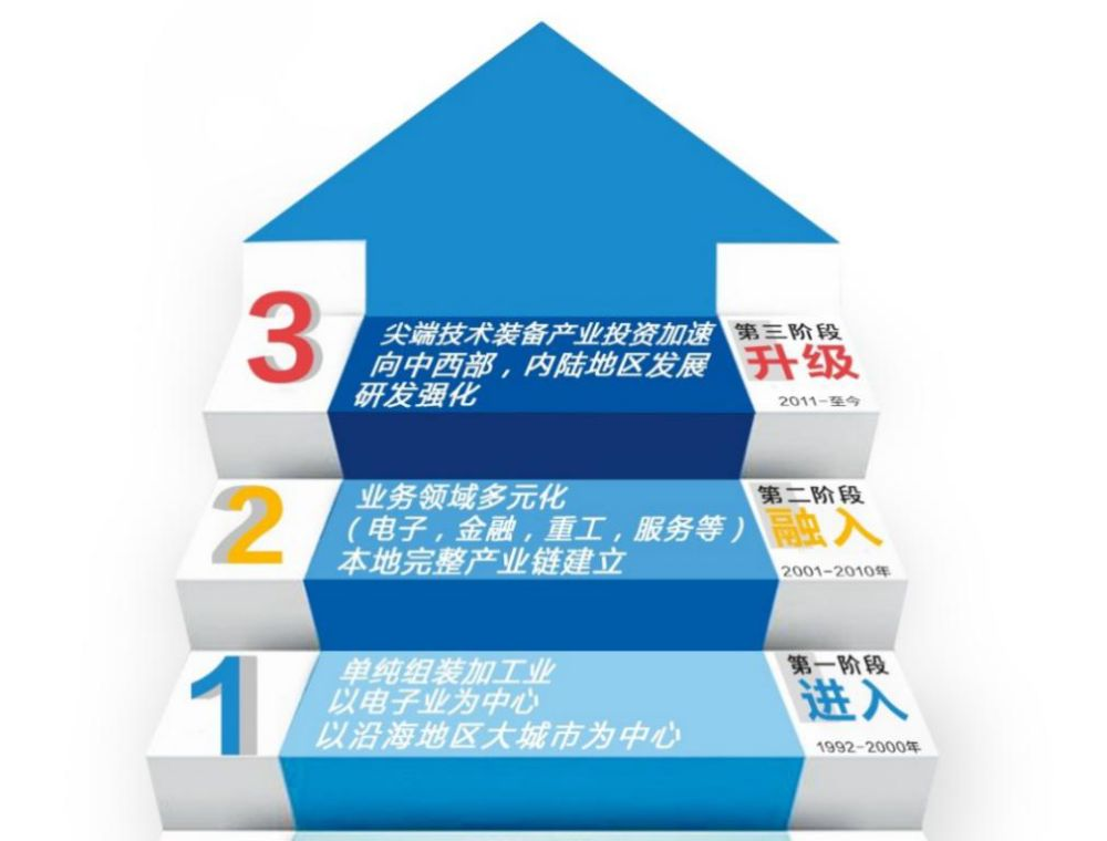 顺势而为推进产业升级 中国三星交出高质量发展答卷