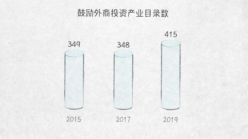 與外資共贏——100張圖回答,為什么說我們是開放的中國【三】