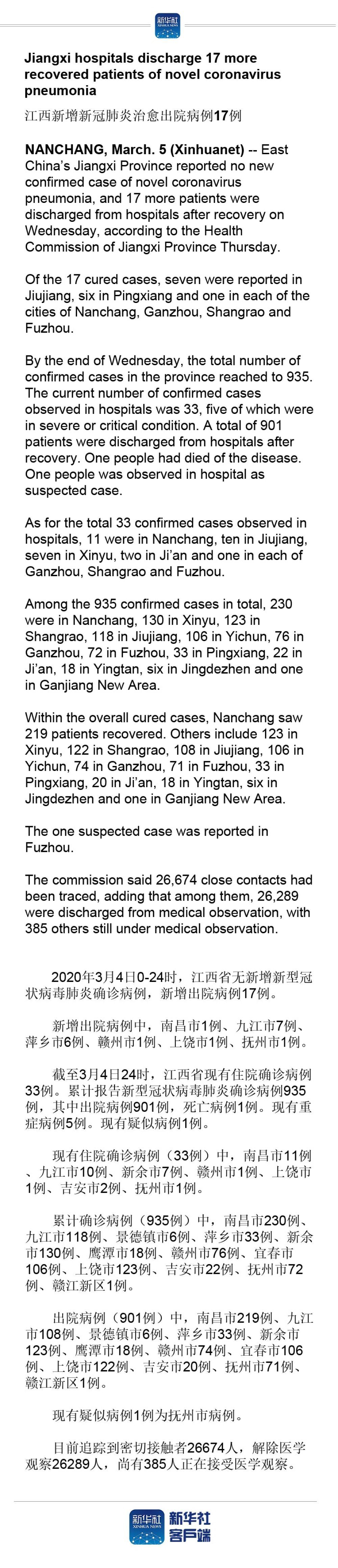 Jiangxi hospitals discharge 17 more recovered patients of novel coronavirus pneumonia