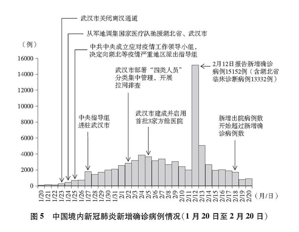《【恒达登陆注册】《抗击新冠肺炎疫情的中国行动》白皮书》
