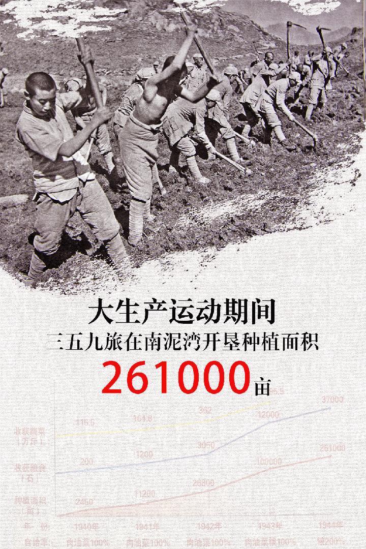 新华全媒+丨缴纳公粮1万石,劳动英雄们在南泥湾创造了奇迹